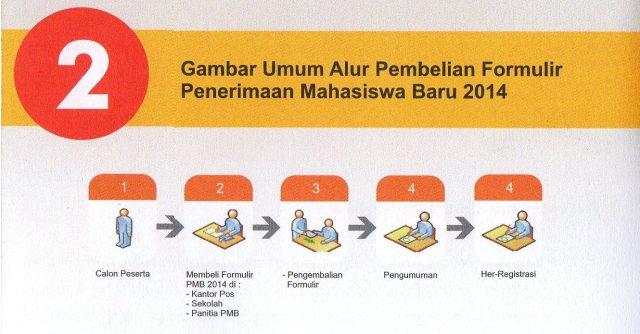 Pembelian Formulir Pendaftaran